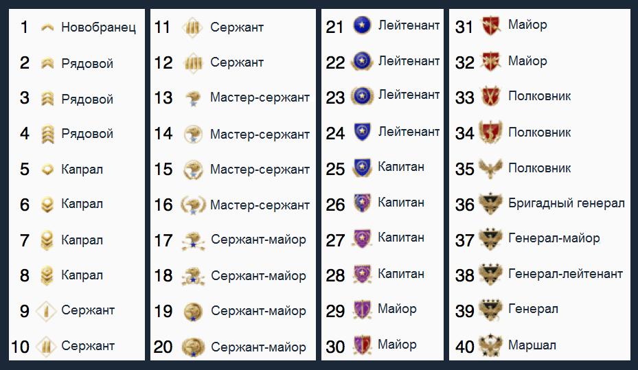таблица рангов кс го