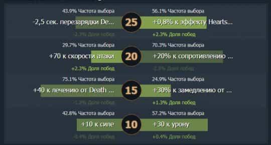 Necrophos Dota 2